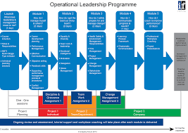 How To Develop A Sales Training Plan Building Leadership Capability For The Future In The Aerospace 17