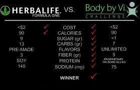 Body By Vi Vs Herbalife Chart Pin By Angela Richardson On P10