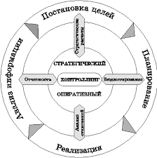 Реферат Цели и задачи контроллинга на предприятии com  Цели и задачи контроллинга на предприятии