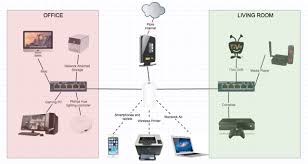 everything you need to know about home networking wired home network at Home Wired Network Diagram Comcast Router