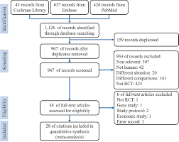 Flowchart Of The Systematic Review And Meta Analysis