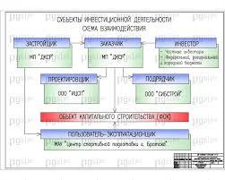 Скачать бесплатно дипломный проект ПГС Диплом № Разработка  Субъекты инвестиционной деятельности Схема взаимодействия jpg