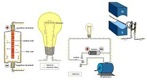 alternating current animation. ac / dc: what\u0027s the difference? alternating current animation