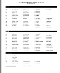 Washington Redskins 2017 Depth Chart