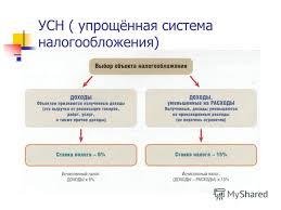 Пути усовершенствования налогообложения в РБ Курсовая работа Усн в рб курсовая