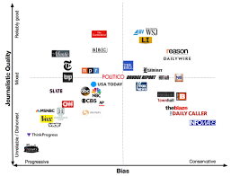 60 Prototypal Media Bias Charts