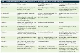 And Mineral Vitamin Nutrition Chart Vitamin Deficiency
