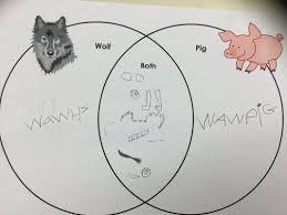 Venn Diagram Character Comparison Comparing Characters