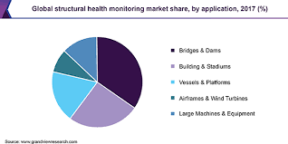 Structural Health Monitoring Latest Market Research Updates Structural Health Monitoring