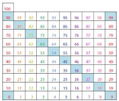 Nine Multiplication Chart Multiplication Table 9 Bismi Margarethaydon Com