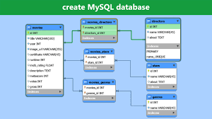 Best Way To Design A Database Create Mysql Database Mysql Workbench Tutorial