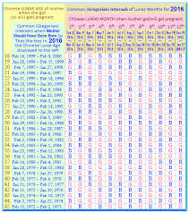 59 Uncommon Accurate Chinese Calendar Gender Prediction