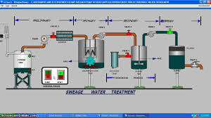 Water Treatment Plant Design Scada Designing Project Water Treatment