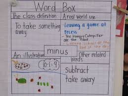 Frayer Model Directions Heres An Anchor Chart That Uses The Frayer Model To Help