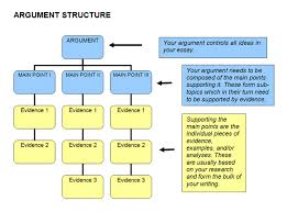 stucture of an argument diagram middle school years understanding the essay topic arts airport the university of melbourne