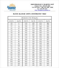 Diabetes Table Chart Blood Glucose Level Chart 9 Free Word Pdf Documents