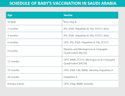Child Immunisation Chart Schedule Of Vaccination For Your Child In Saudi Arabia The