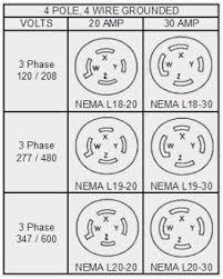 Nema Twist Lock Plug Chart Systematic Twist Lock Receptacle Chart Nema Twist Lock Plug