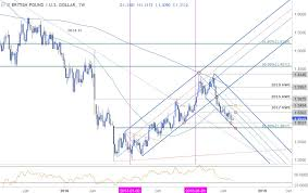 Weekly Technical Perspective On The British Pound Gbp Usd