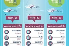 Vacation Comparison Chart Visual Ly