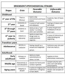 Erik Erikson Stages Of Development Chart Here Is Eriksons