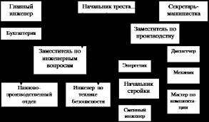 Курсовая работа Производственная и общая структура предприятия Схема типовой структуры управления трестом