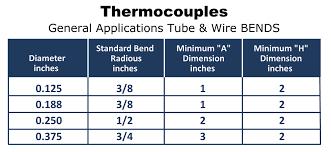 Thermocouple Range Chart Thermocouple Sensors Heat And Sensor Technology