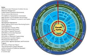 A Pinwheel Depiction Of The Pavem Business Cycle Download