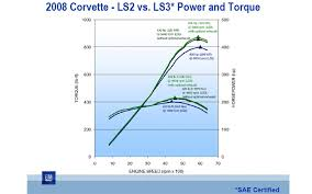 2008 chevrolet corvette ls3 engine improvements feature motor 2008 chevrolet corvette ls3 engine improvements feature motor trend