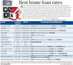 The Best Home Loan Rates Being Offered Right Now