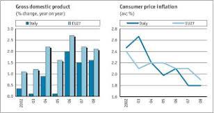 Italian Economy Watch Macroeconomic Adjustment In The Euro
