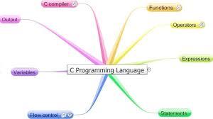 c assignment help c homework help programming assignment help c programming assignment help