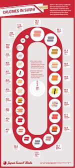 Calories In Sushi In 2019 Healthy Sushi Vegetarian Sushi
