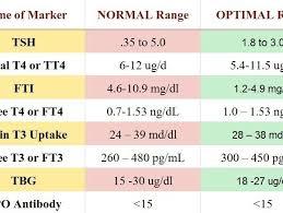 Thyroid Chart Optimal Thyroid Level Chart Www Bedowntowndaytona Com