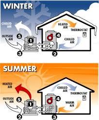 rv gas furnace wiring diagram tractor repair wiring diagram diagram of solar furnaces honeywell micro switch wiring diagram on rv gas