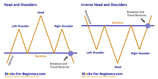 Stock Chart Tutorial Stock Chart Patterns Tutorial