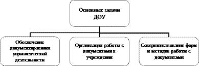 Реферат Организация и технология документационного обеспечения  Рисунок 1 2 Основные задачи ДОУ