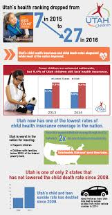 utah s child health insurance and child rates stagnated while most of the nation improved childhealthinsurancerankingdroppedto27