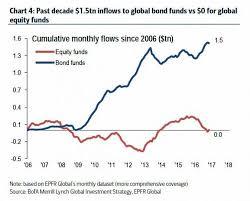 Mutual Fund Flow Chart Investors Poured 7 2 Billion Into Financial Etfs Last Week