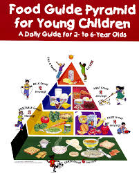 food pyramid 2015 kids. Brilliant Pyramid Foodguidepyramidforchildren To Food Pyramid 2015 Kids N