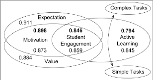 Student Venn Diagram Venn Diagram Of Meta Model Of Student Engagement Showing Actual