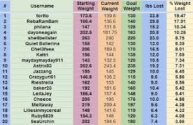 Office Weight Loss Challenge Tracker Weight Loss Challenge Tracker Spreadsheet Austinroofing Us