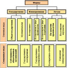 Курсовая работа Административно командная экономическая система  Структура собственности при плановой экономике 13 c 363