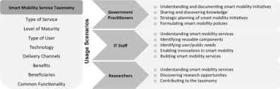 A Taxonomy For Planning And Designing Smart Mobility Services