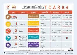 กำหนดการรับนักศึกษาระดับปริญญาตรี ปีการศึกษา 2564 (TCAS 64)