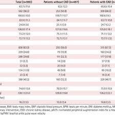 Study Flow Chart Abi Ankle Brachial Index Download