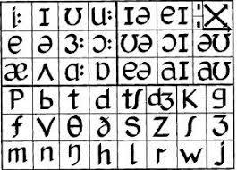Phonemic Chart Keyboard P Is For Phonemic Chart Phonetic Chart Language Study