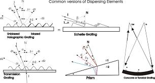 graph 5 several dir versions