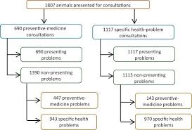 Aaha Chart Of Accounts Download Investigating Preventive Medicine Consultations In First