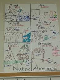 Book Units Teacher Native American Chart Native Americans Anchor Charts 3rd Grade Social Studies